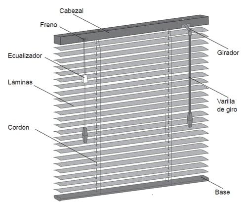 diagrama persianas de aluminio